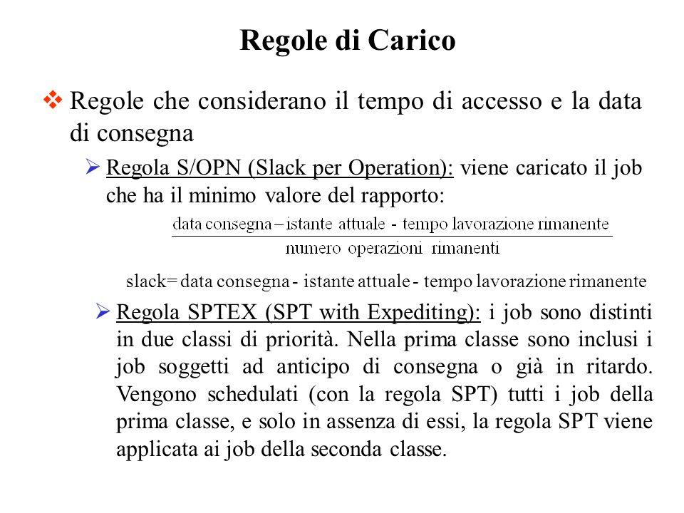 slack= data consegna - istante attuale - tempo lavorazione rimanente
