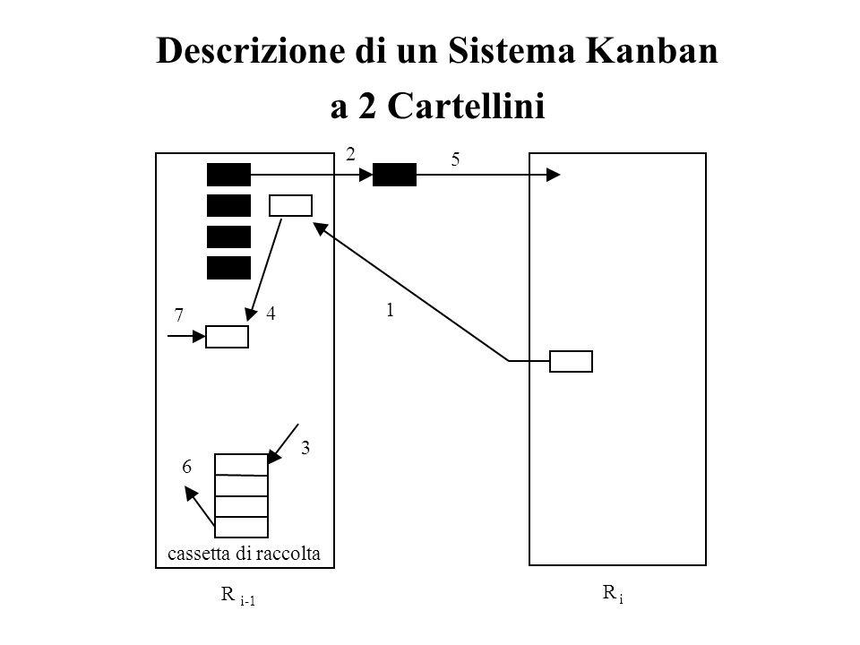 Descrizione di un Sistema Kanban