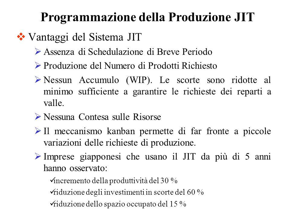 Programmazione della Produzione JIT
