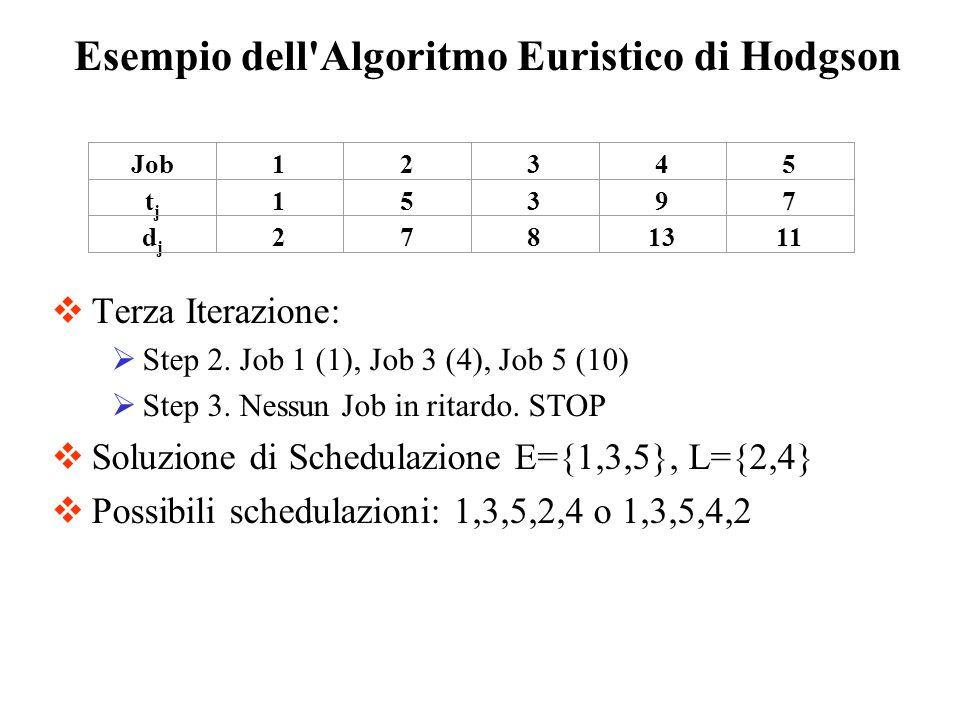 Esempio dell Algoritmo Euristico di Hodgson