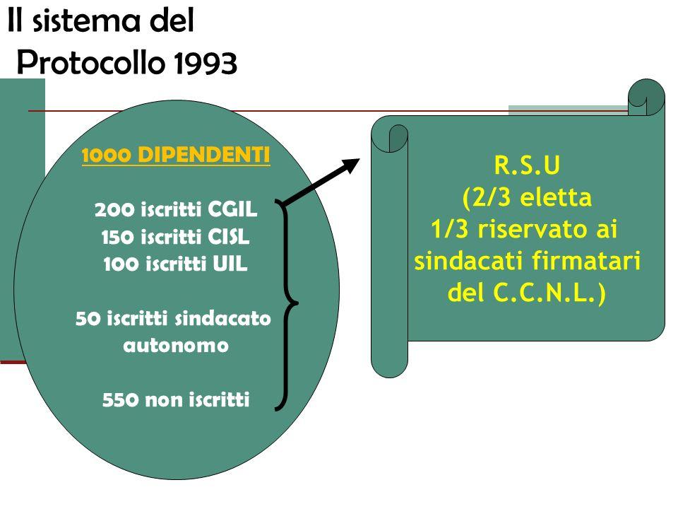 Il sistema del Protocollo 1993