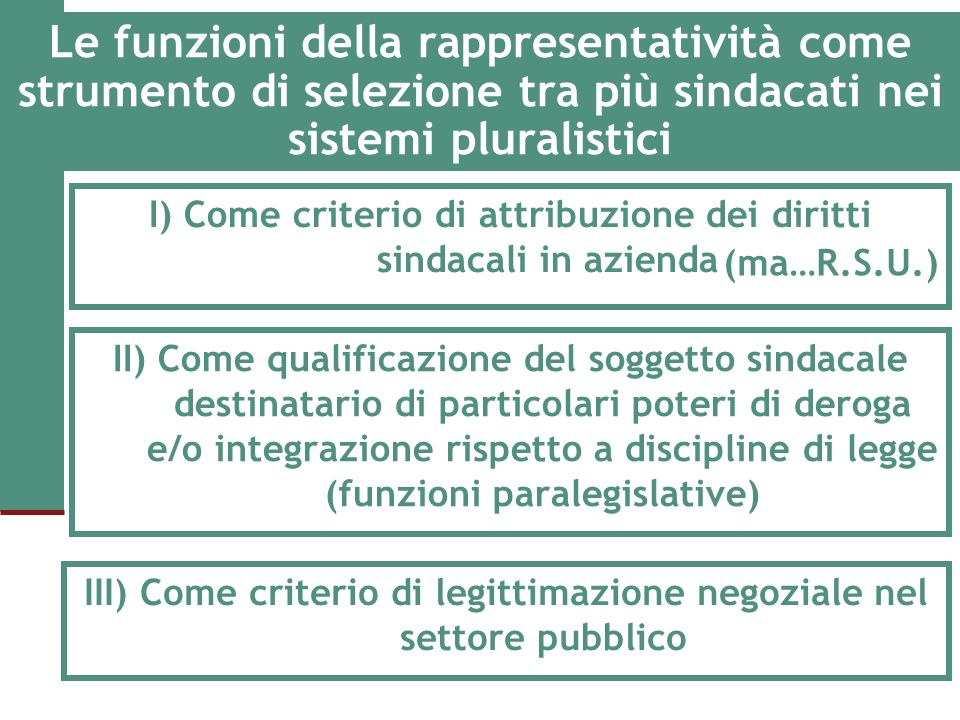 Le funzioni della rappresentatività come strumento di selezione tra più sindacati nei sistemi pluralistici