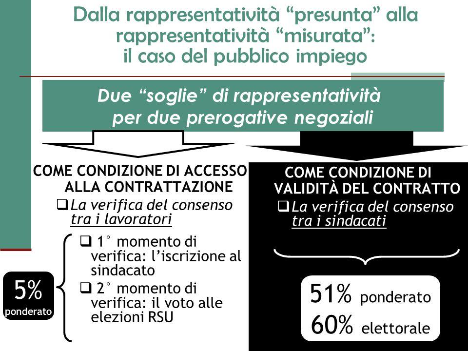 5% 51% ponderato 60% elettorale