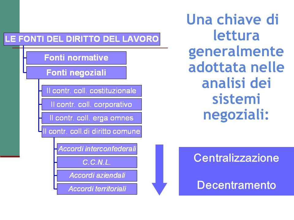 Centralizzazione Decentramento