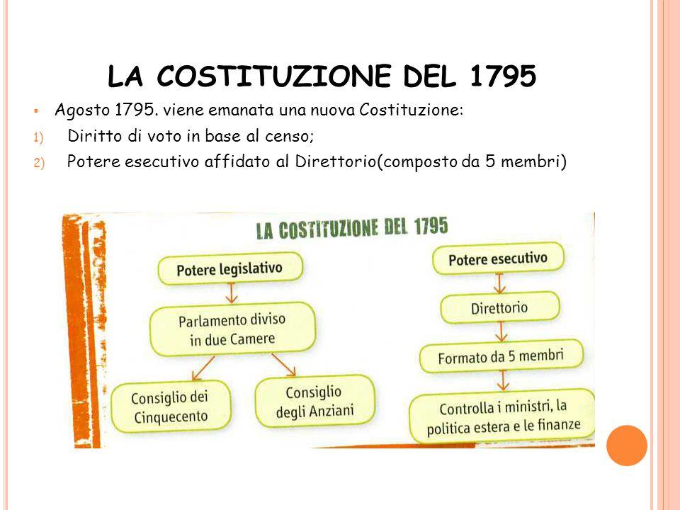 LA COSTITUZIONE DEL 1795 Agosto 1795. viene emanata una nuova Costituzione: Diritto di voto in base al censo;