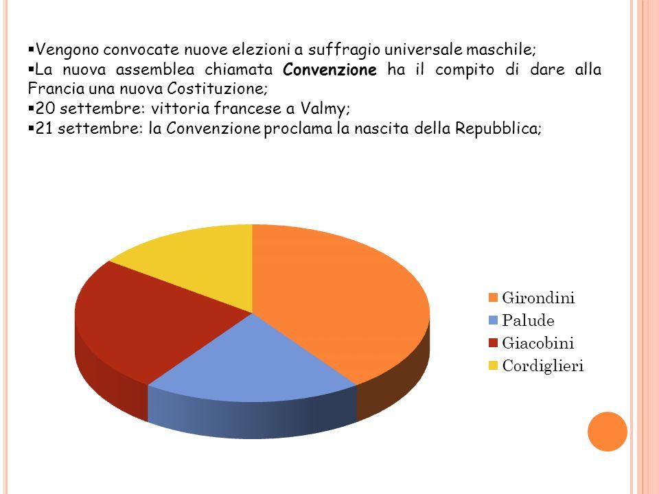 Vengono convocate nuove elezioni a suffragio universale maschile;