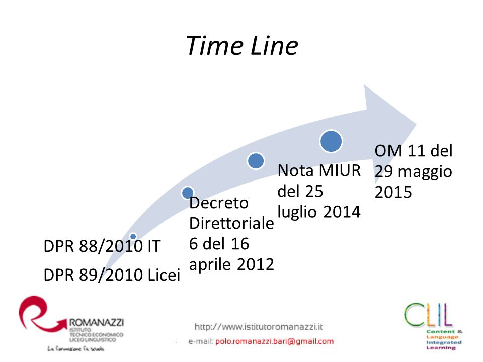 Time Line DPR 88/2010 IT DPR 89/2010 Licei