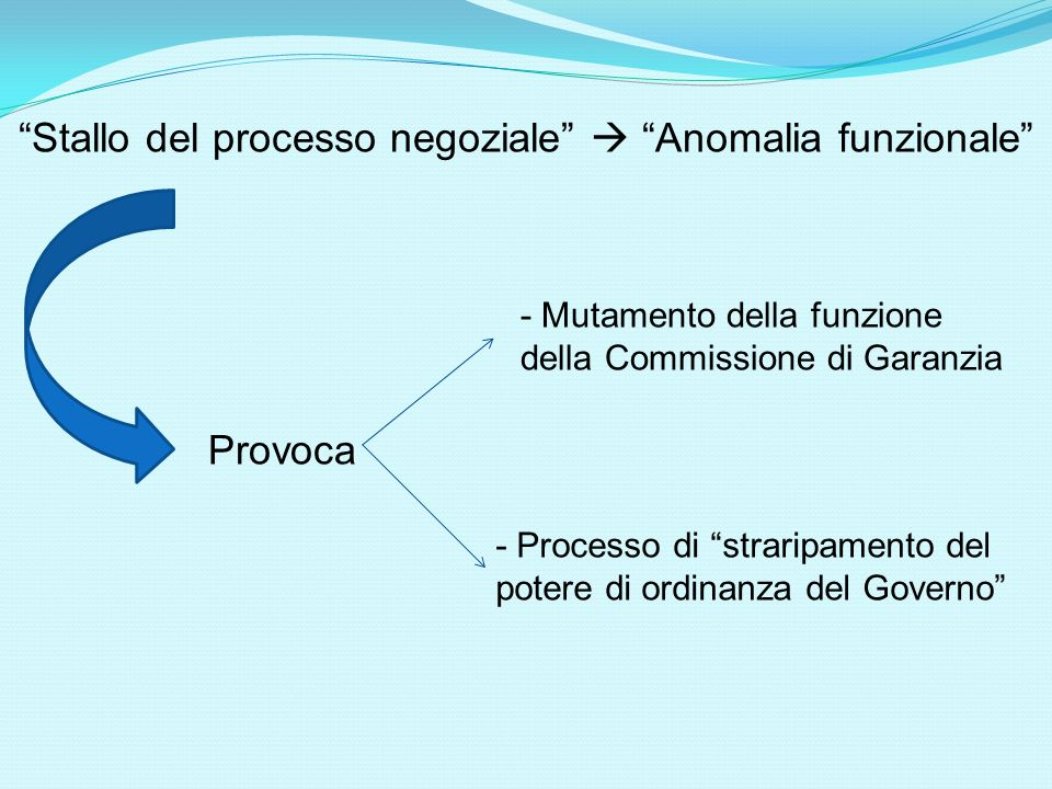 Stallo del processo negoziale  Anomalia funzionale