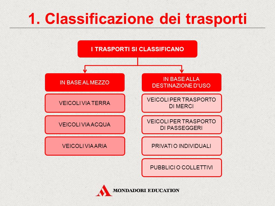1. Classificazione dei trasporti I TRASPORTI SI CLASSIFICANO