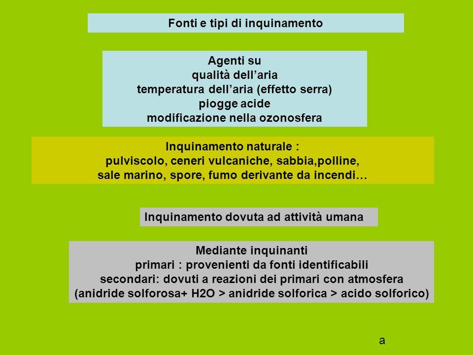 Fonti e tipi di inquinamento