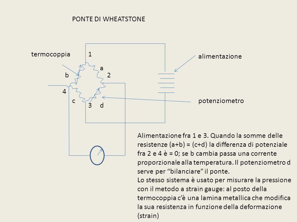PONTE DI WHEATSTONE termocoppia. 1. alimentazione. a. b. 2. 4. c. potenziometro. 3. d.