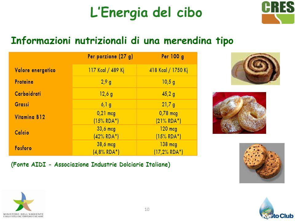 L'Energia del cibo Informazioni nutrizionali di una merendina tipo