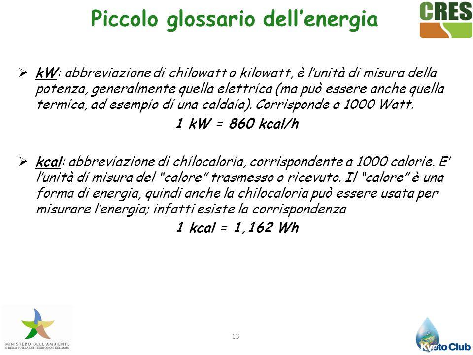 Piccolo glossario dell'energia