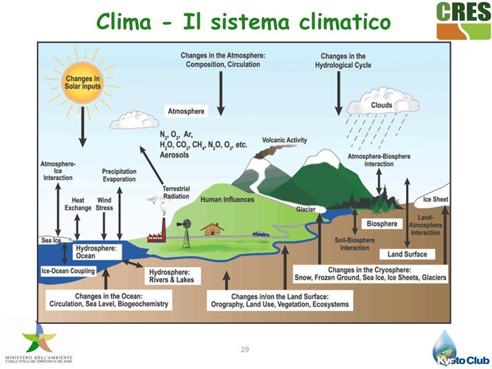 Clima - Il sistema climatico
