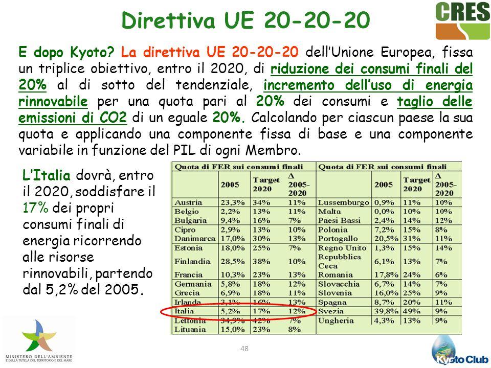Direttiva UE 20-20-20