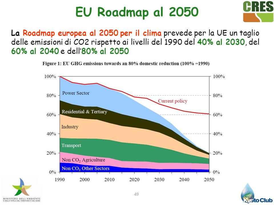 EU Roadmap al 2050
