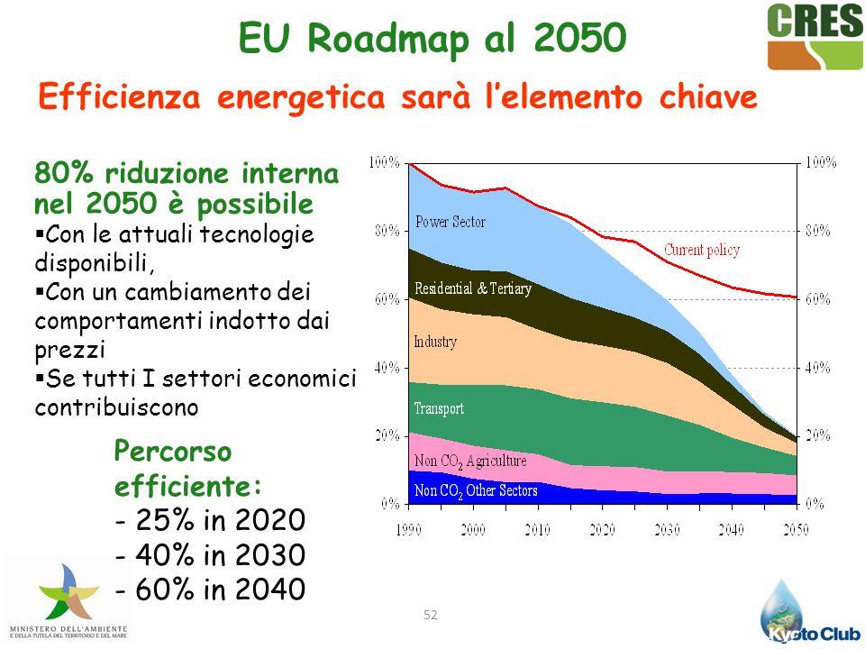 Efficienza energetica sarà l'elemento chiave