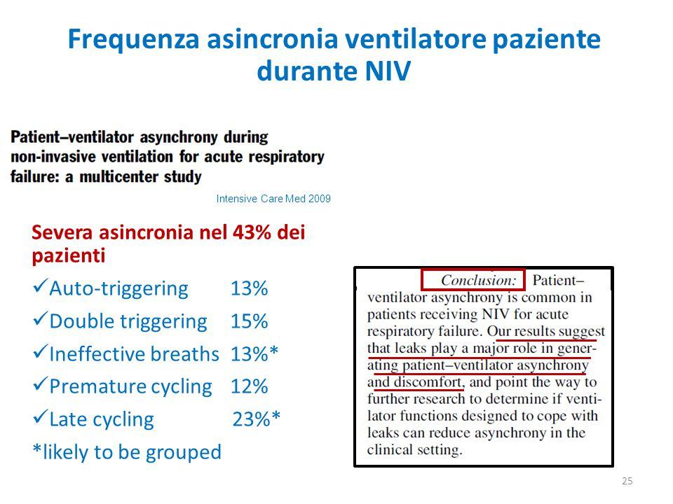 Frequenza asincronia ventilatore paziente durante NIV