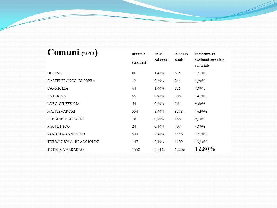 Comuni (2013) 12,80% alunni/e stranieri % di colonna Alunni/e totali