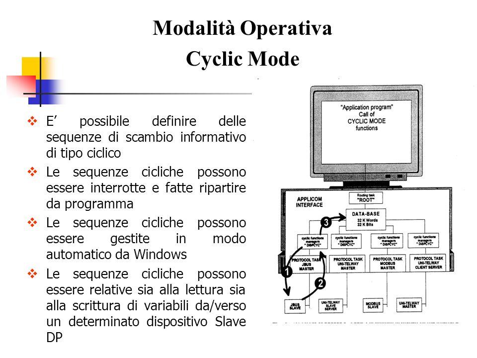 Modalità Operativa Cyclic Mode