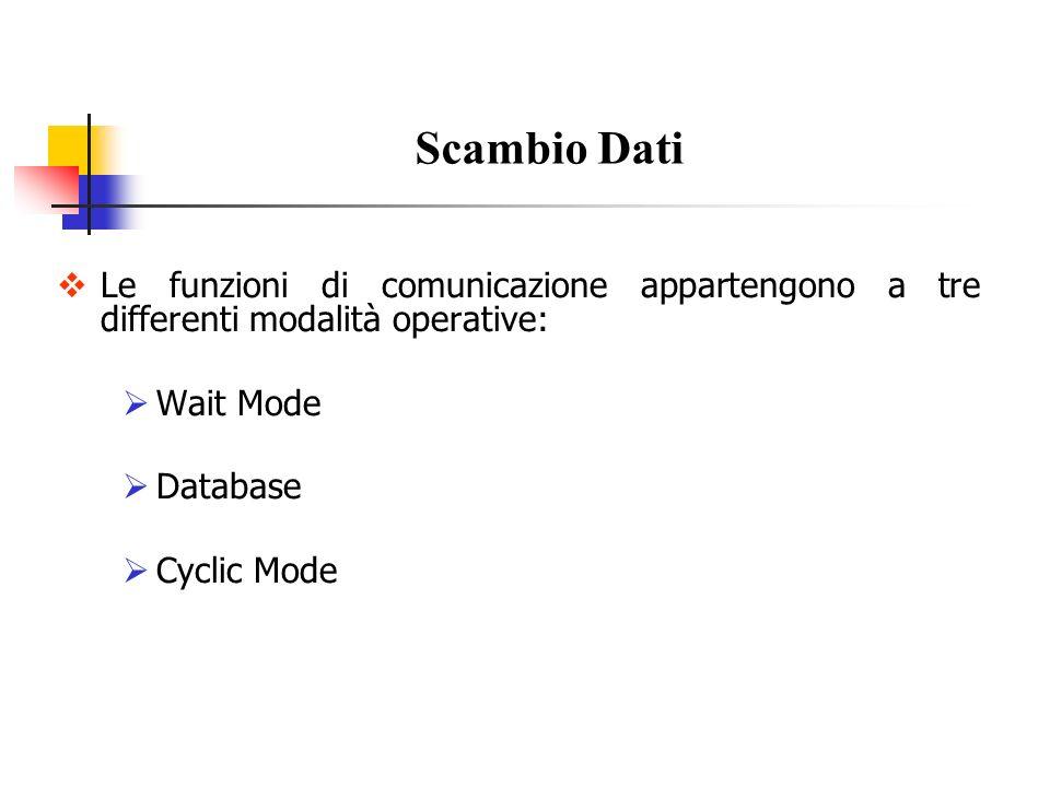 Scambio Dati Le funzioni di comunicazione appartengono a tre differenti modalità operative: Wait Mode.