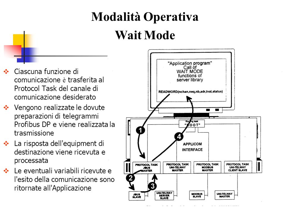 Modalità Operativa Wait Mode