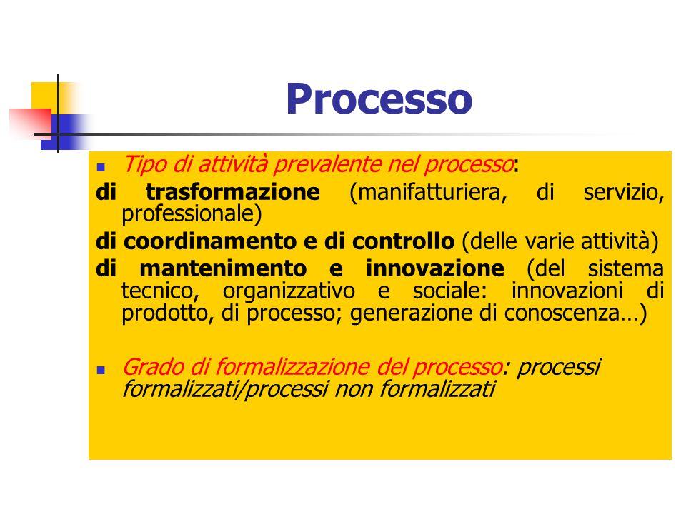 Processo Tipo di attività prevalente nel processo:
