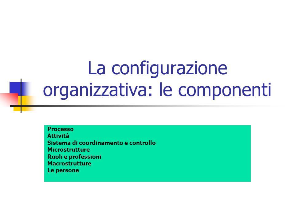 La configurazione organizzativa: le componenti