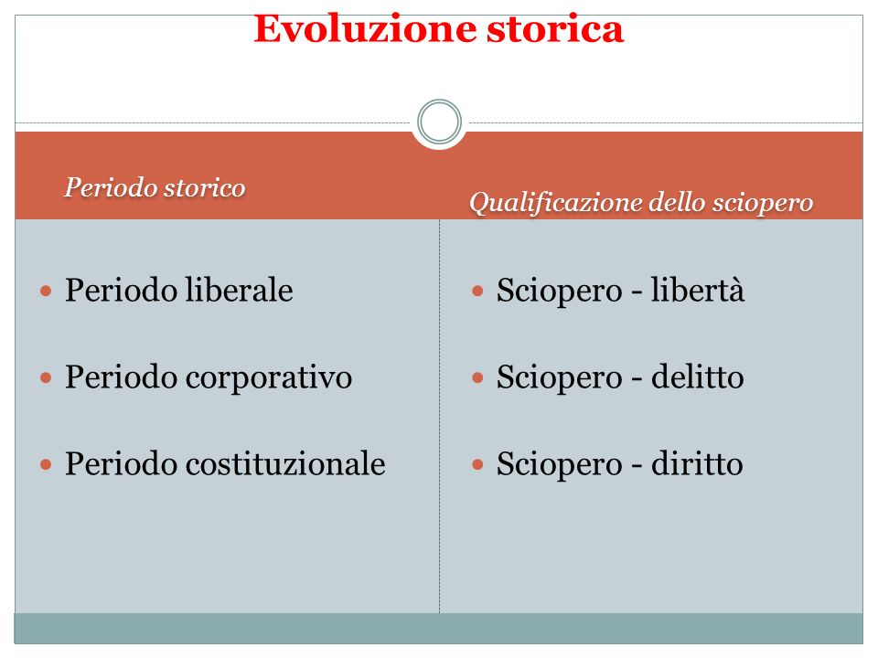 Evoluzione storica Periodo liberale Periodo corporativo