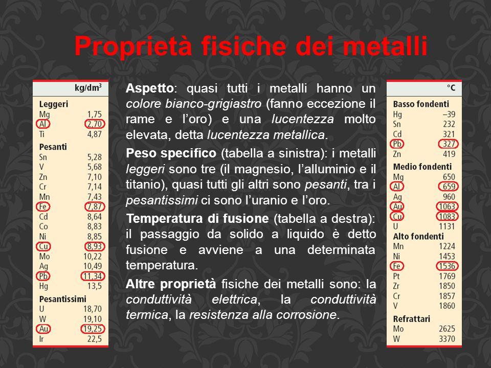 Proprietà fisiche dei metalli