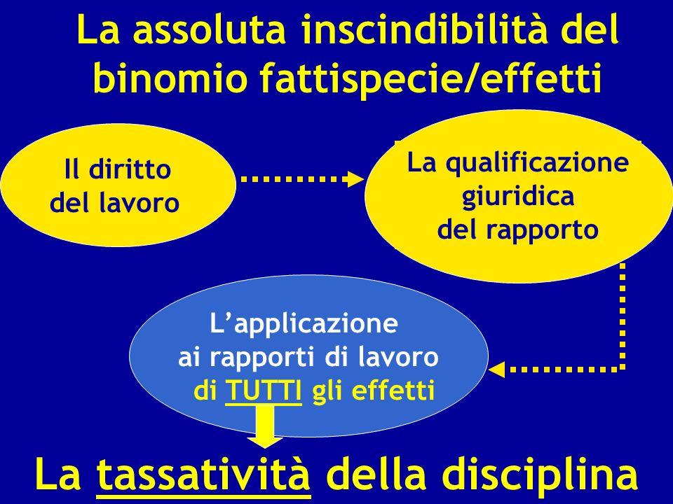 La assoluta inscindibilità del binomio fattispecie/effetti