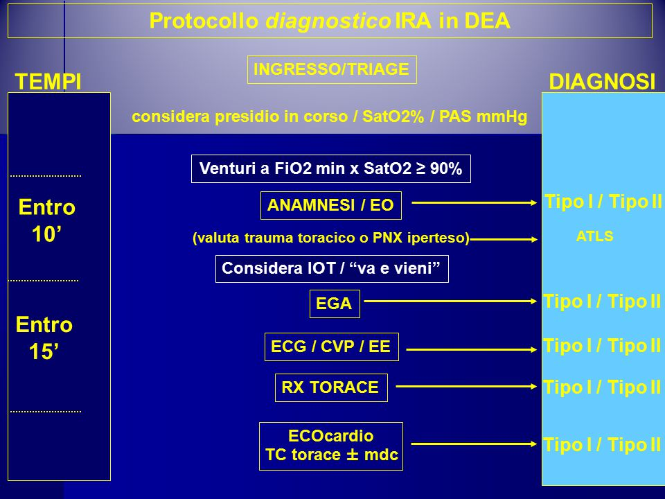 Protocollo diagnostico IRA in DEA Entro 10' Entro 15'