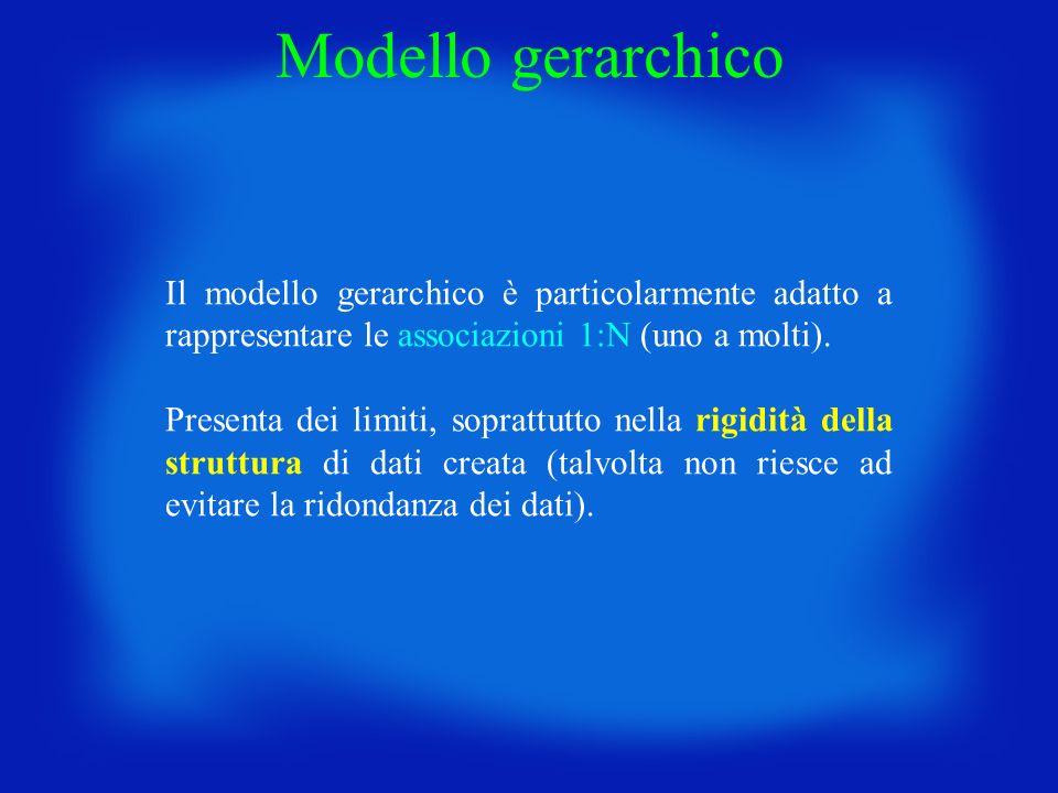 Modello gerarchico Il modello gerarchico è particolarmente adatto a rappresentare le associazioni 1:N (uno a molti).