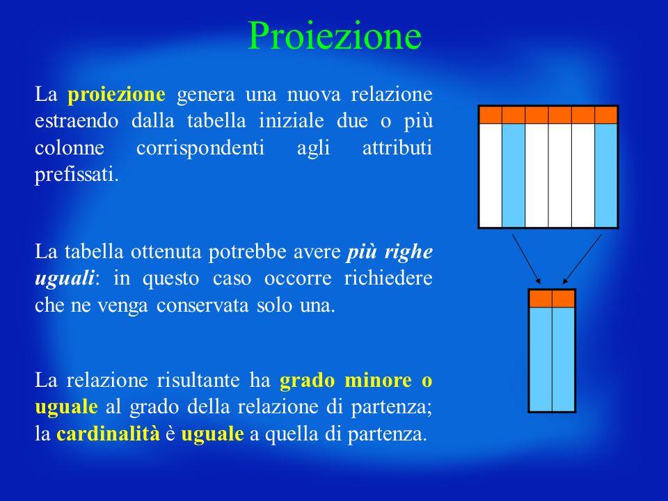 Proiezione La proiezione genera una nuova relazione estraendo dalla tabella iniziale due o più colonne corrispondenti agli attributi prefissati.