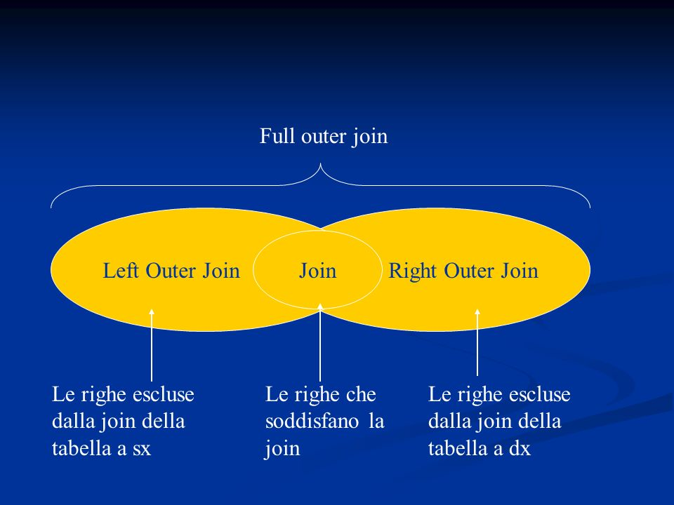 Full outer join Left Outer Join. Right Outer Join. Join. Le righe escluse dalla join della tabella a sx.