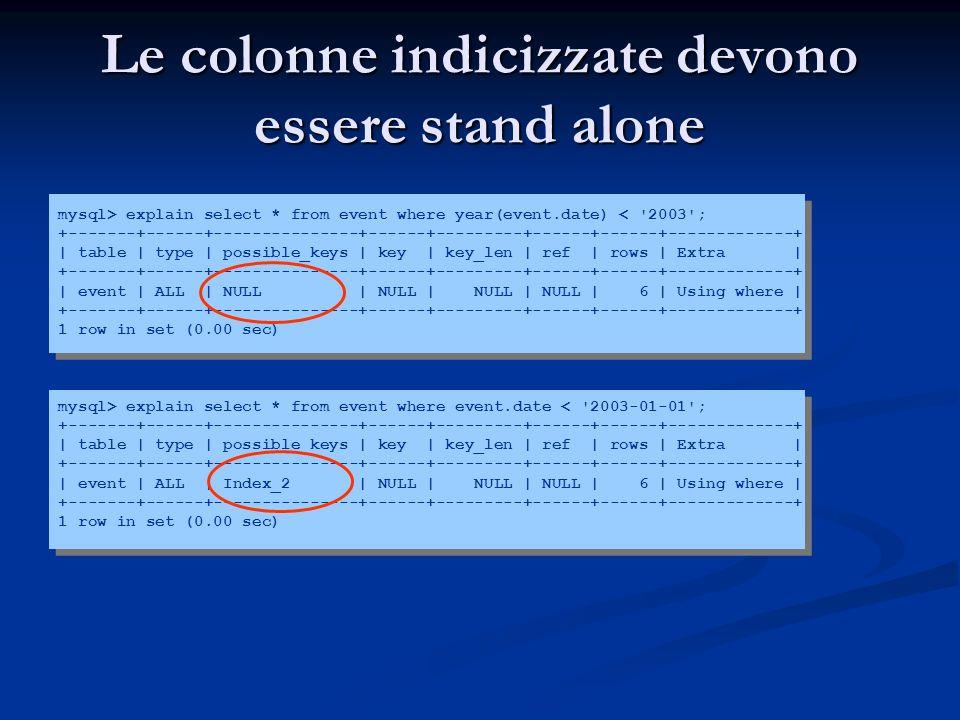 Le colonne indicizzate devono essere stand alone