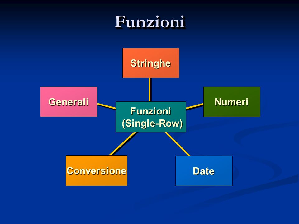 Funzioni Stringhe Generali Numeri Funzioni (Single-Row) Conversione