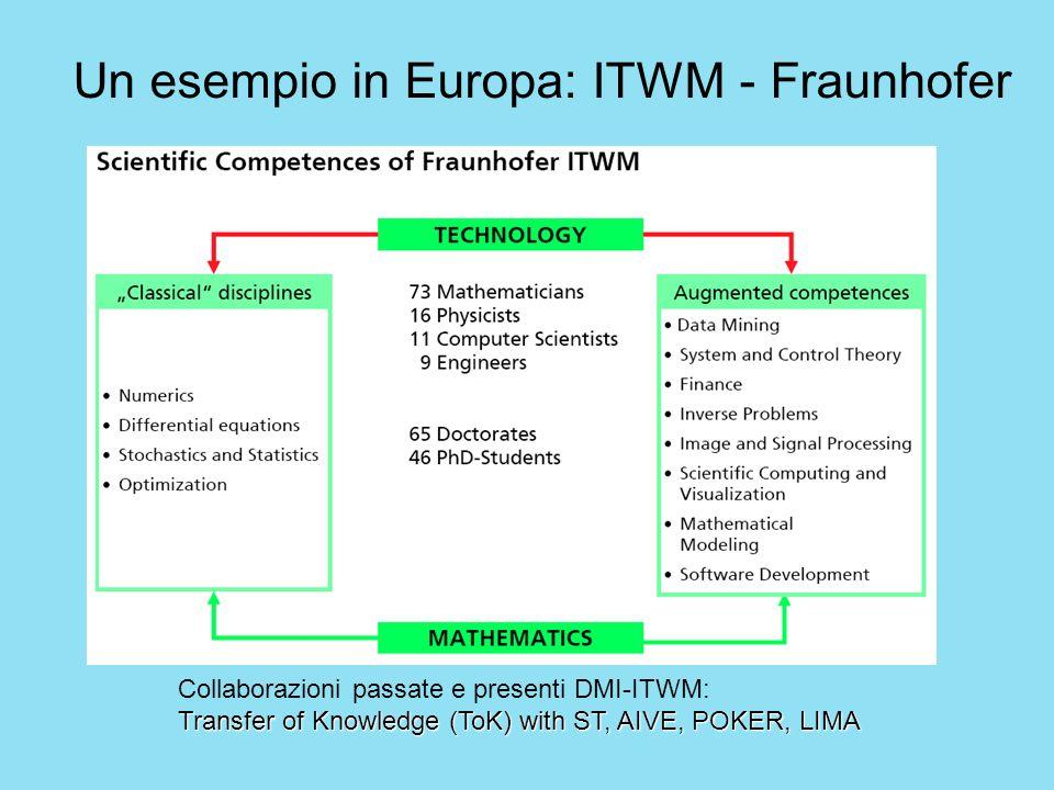 Un esempio in Europa: ITWM - Fraunhofer