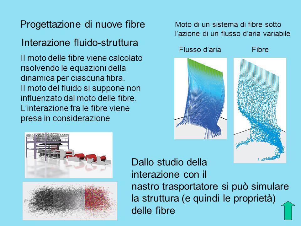 Progettazione di nuove fibre