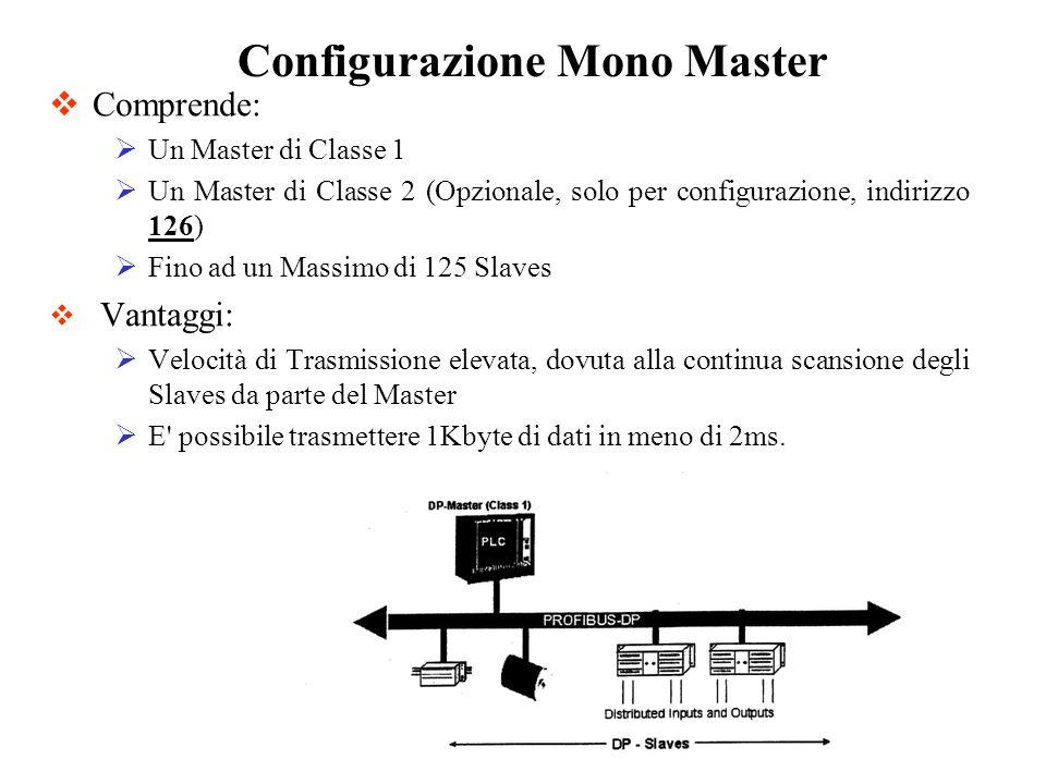 Configurazione Mono Master