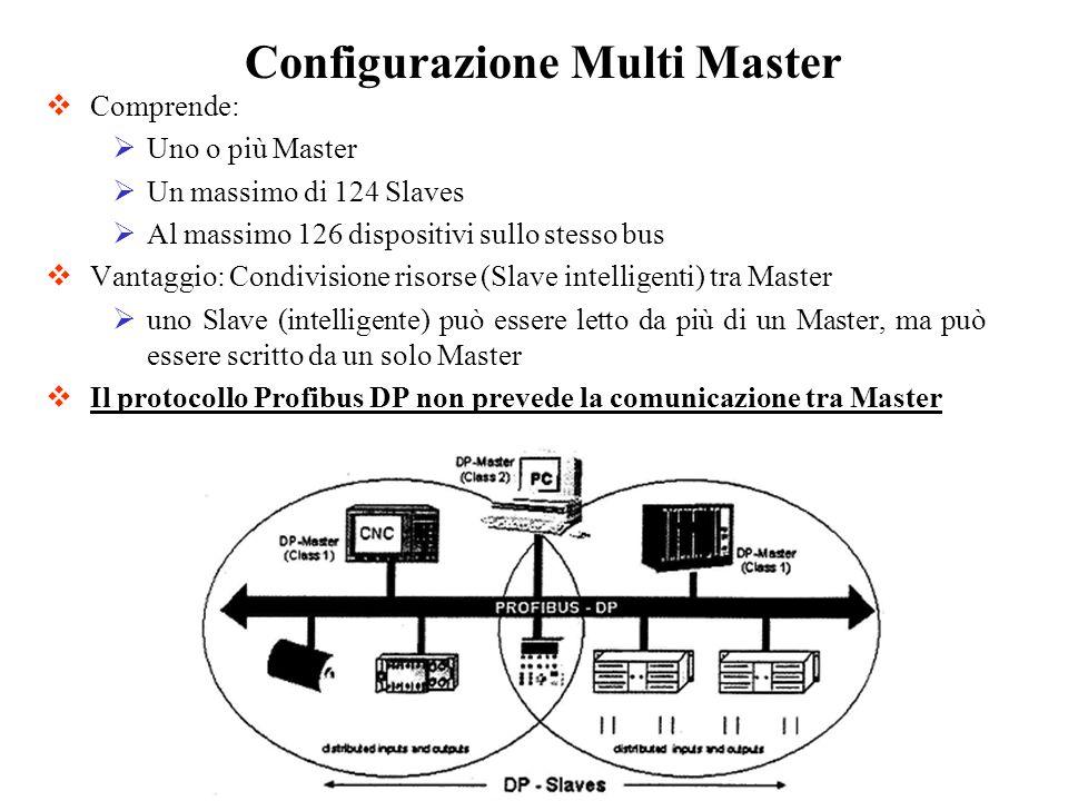 Configurazione Multi Master