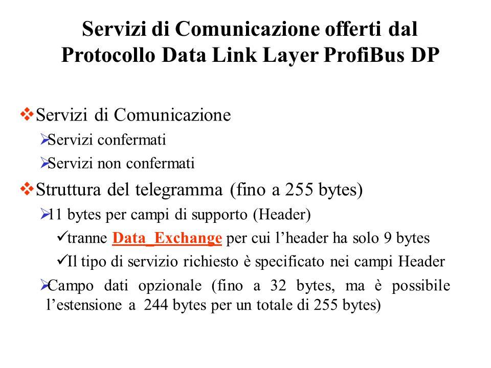 Servizi di Comunicazione offerti dal Protocollo Data Link Layer ProfiBus DP