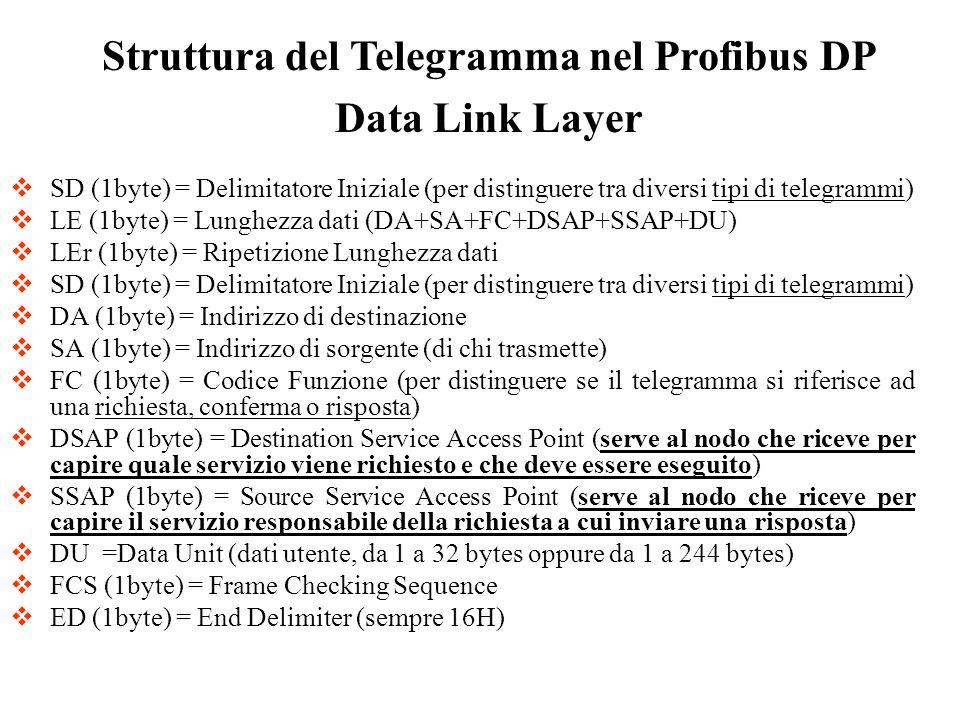 Struttura del Telegramma nel Profibus DP