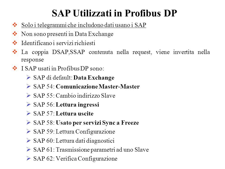 SAP Utilizzati in Profibus DP