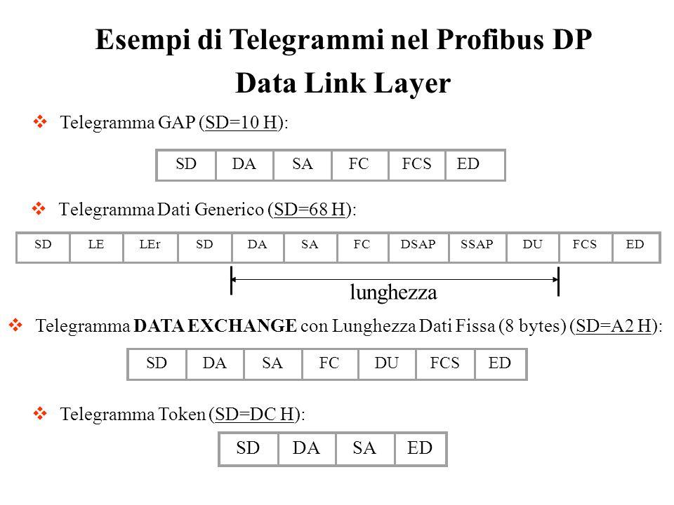 Telegramma Dati Generico (SD=68 H):
