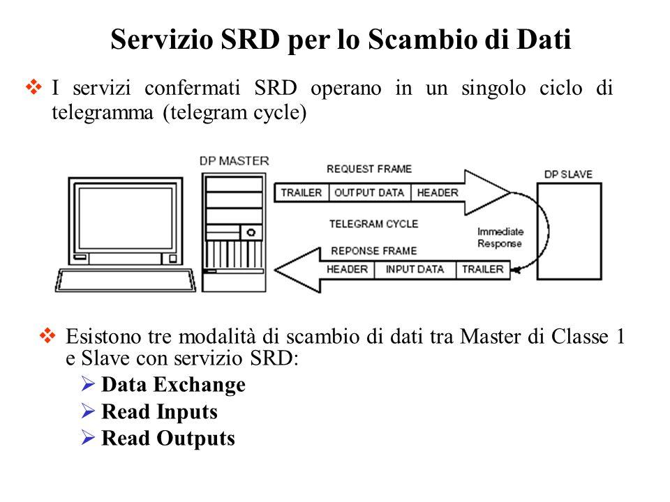 Servizio SRD per lo Scambio di Dati