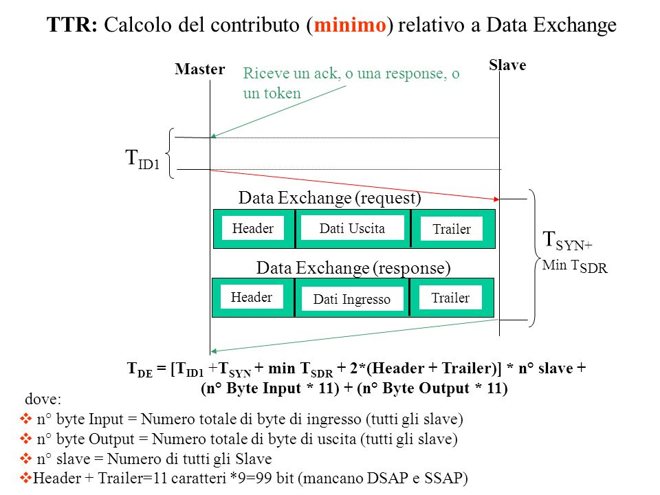 TTR: Calcolo del contributo (minimo) relativo a Data Exchange