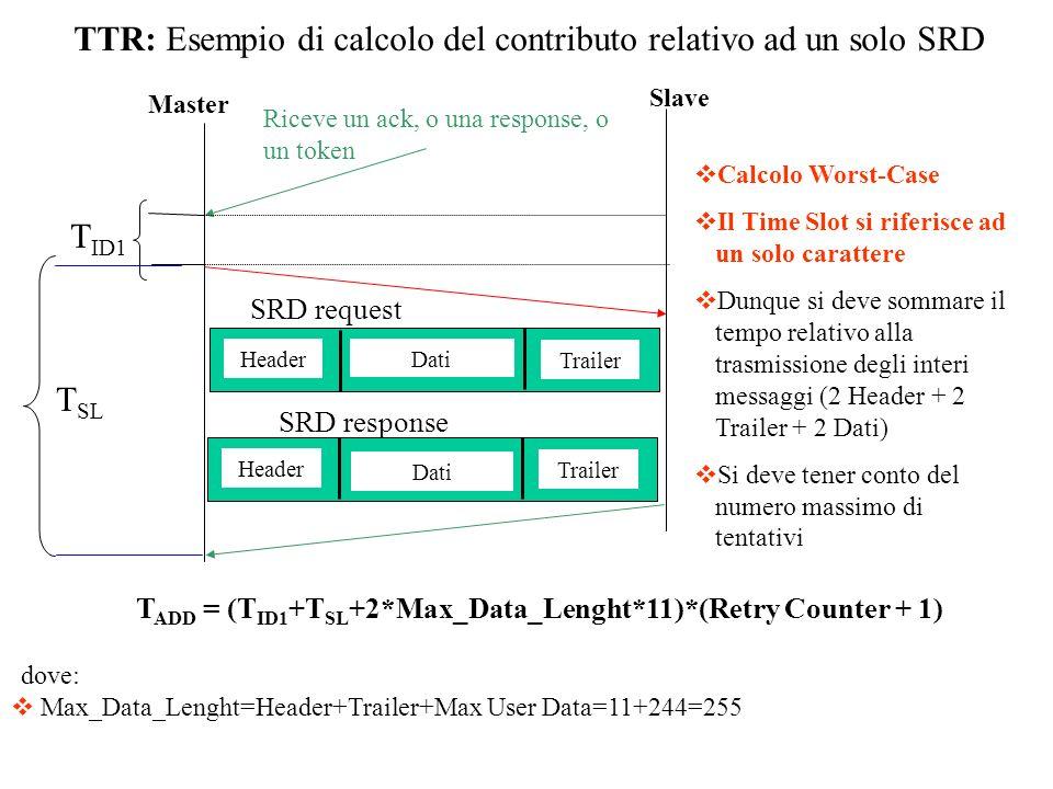 TTR: Esempio di calcolo del contributo relativo ad un solo SRD