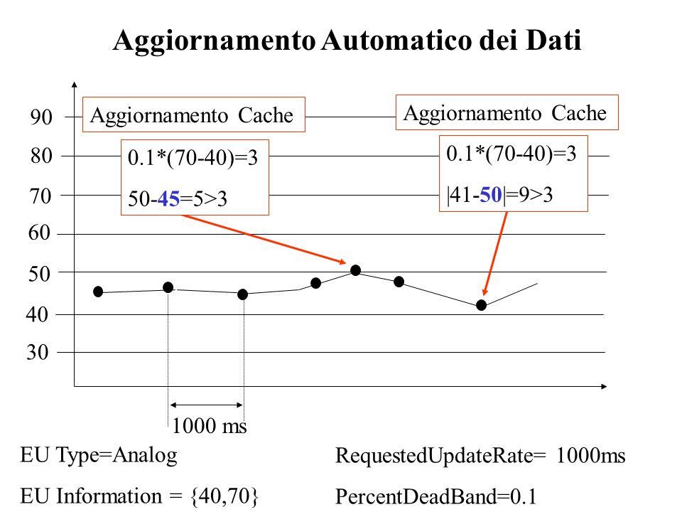 Aggiornamento Automatico dei Dati