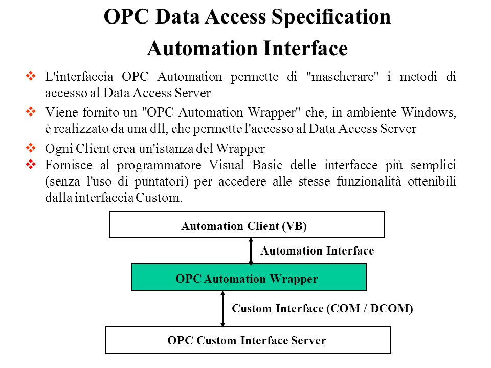 OPC Data Access Specification
